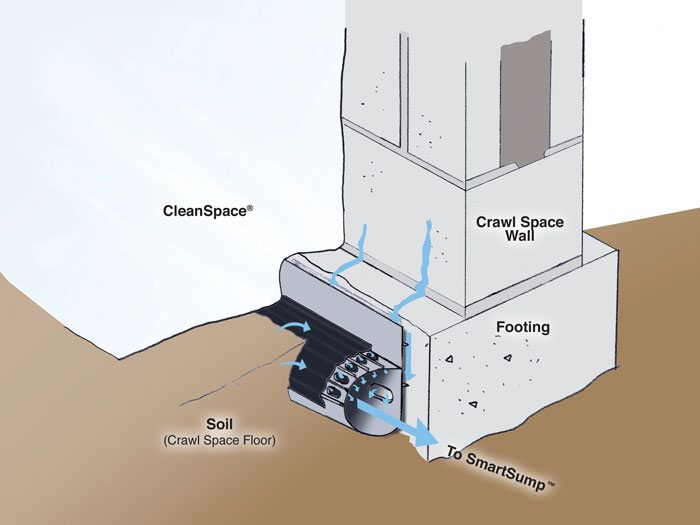 Crawl Space Drain System Installation In Gainesville