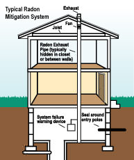 Radon mitigation and testing in Florida