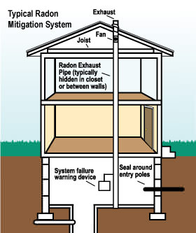 How a FL radon mitigation system works